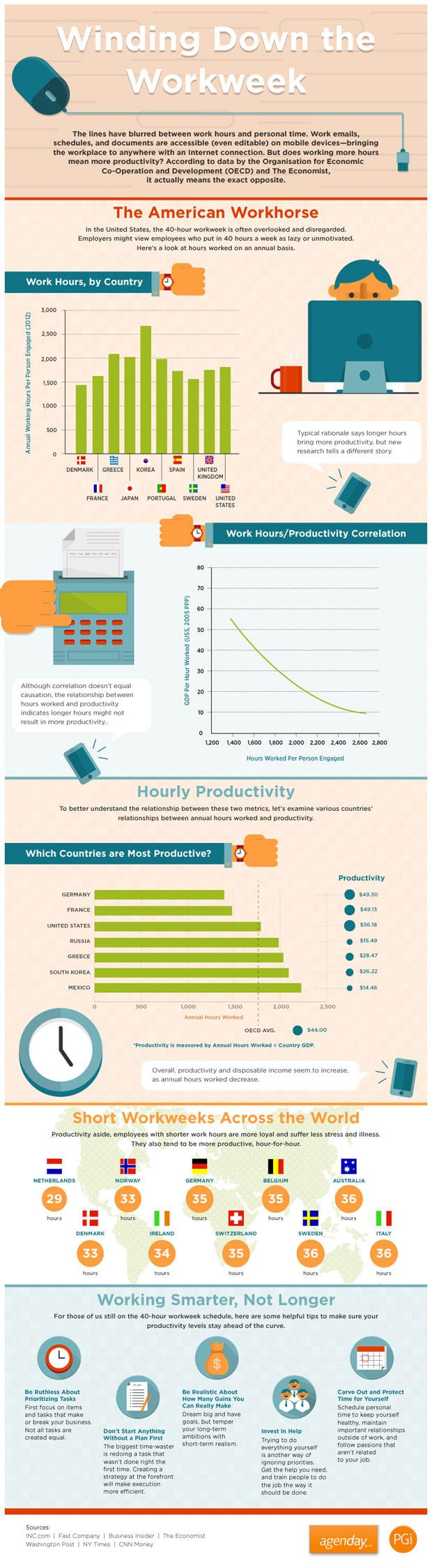 Produktywnosc Infografika