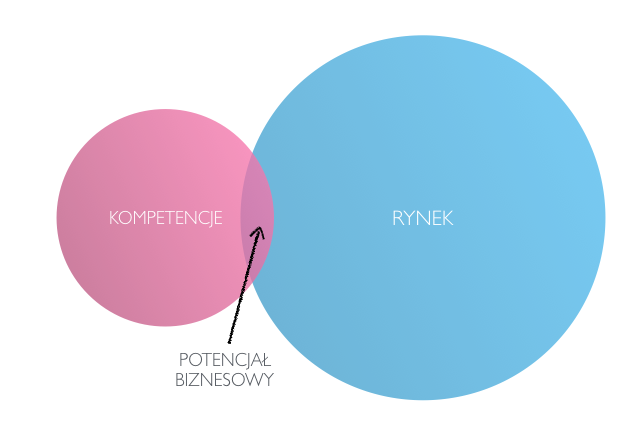 kompetencje-vs-rynek